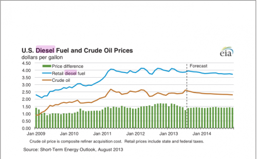 energy-outlook-aug-13-500x309